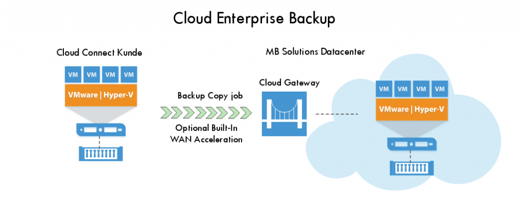Cloud backup - MB Solutions