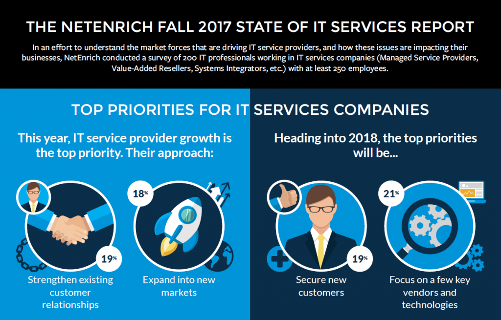 Whitepaper - state of it services